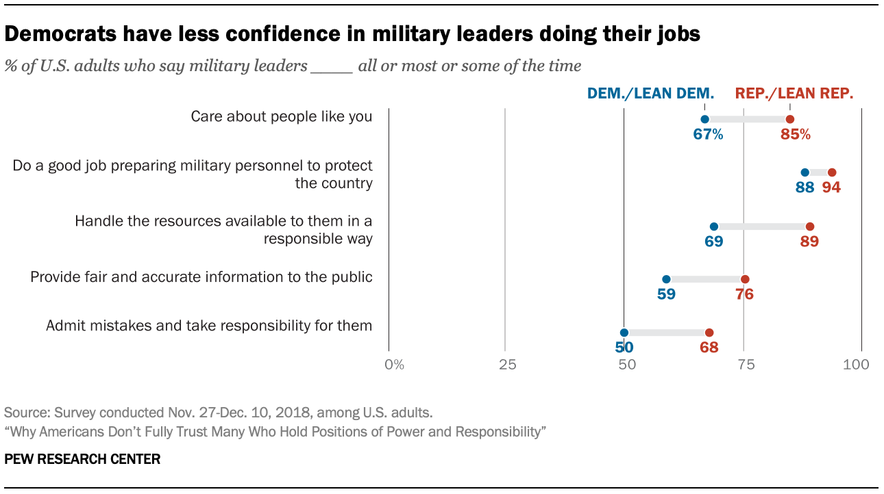 Democrats have less confidence in military leaders doing their jobs