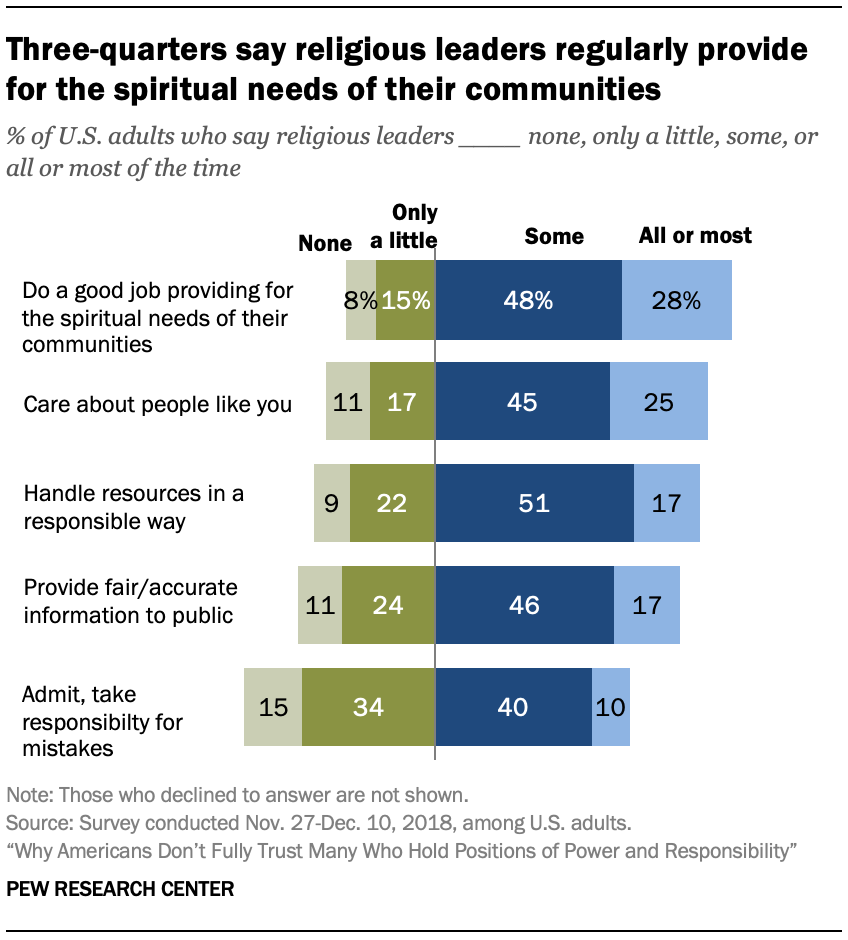Three-quarters say religious leaders regularly provide for the spiritual needs of their communities