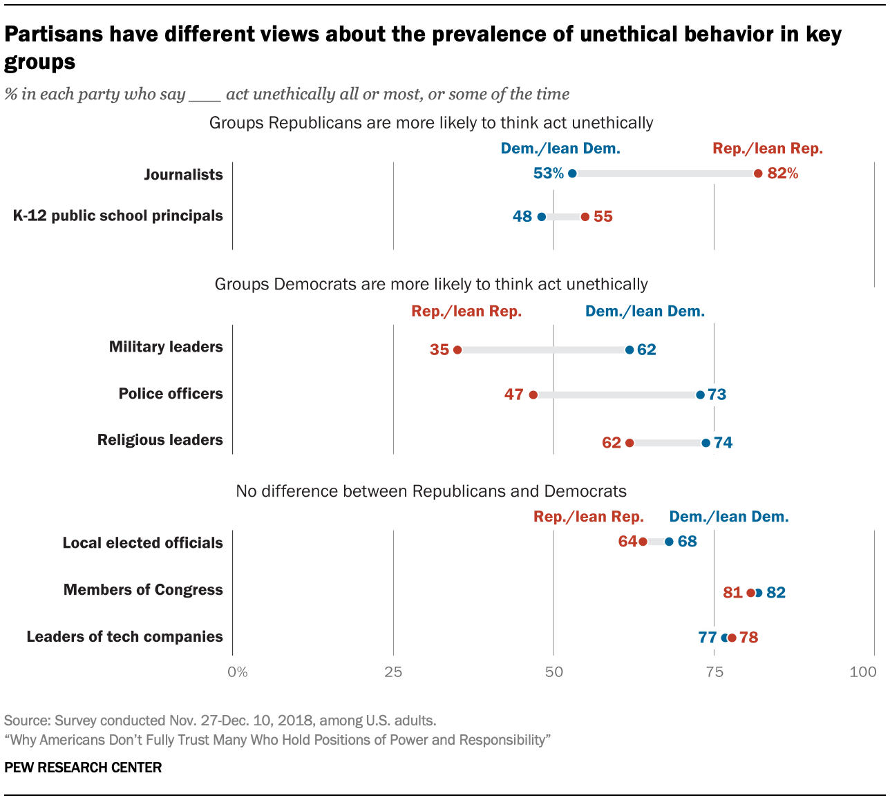 Partisans have different views about the prevalence of unethical behavior in key groups