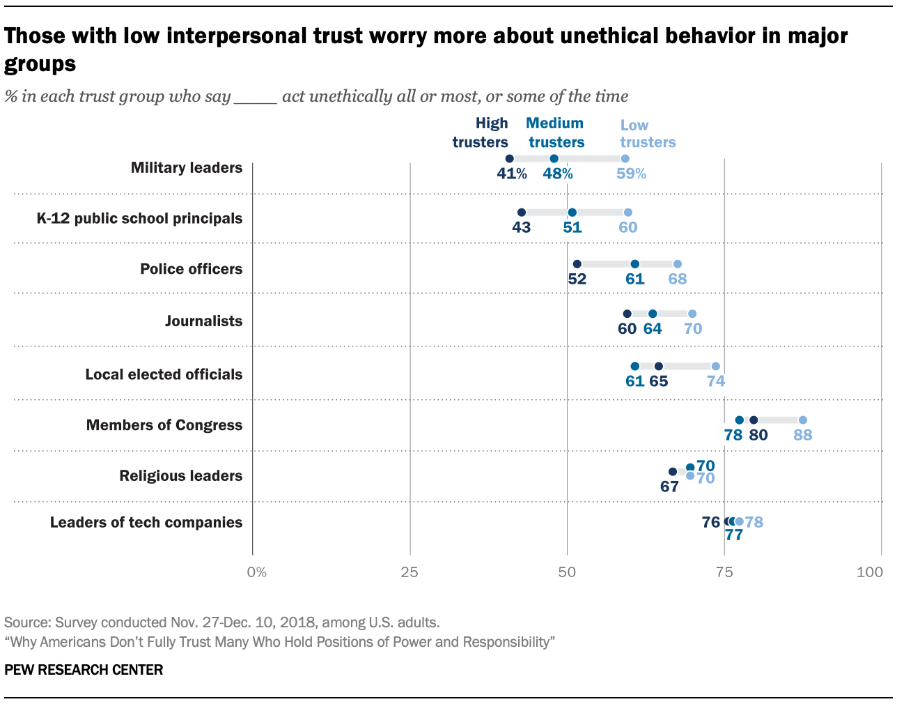 Those with low interpersonal trust worry more about unethical behavior in major groups