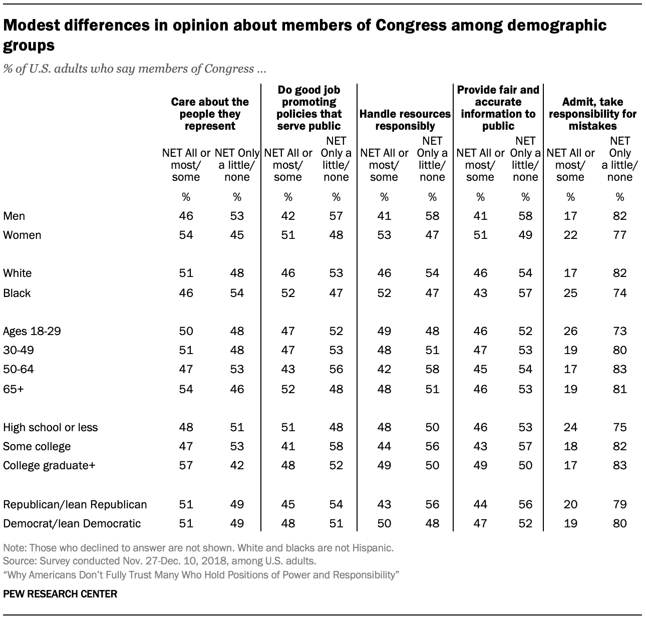 Modest differences in opinion about members of Congress among demographic groups