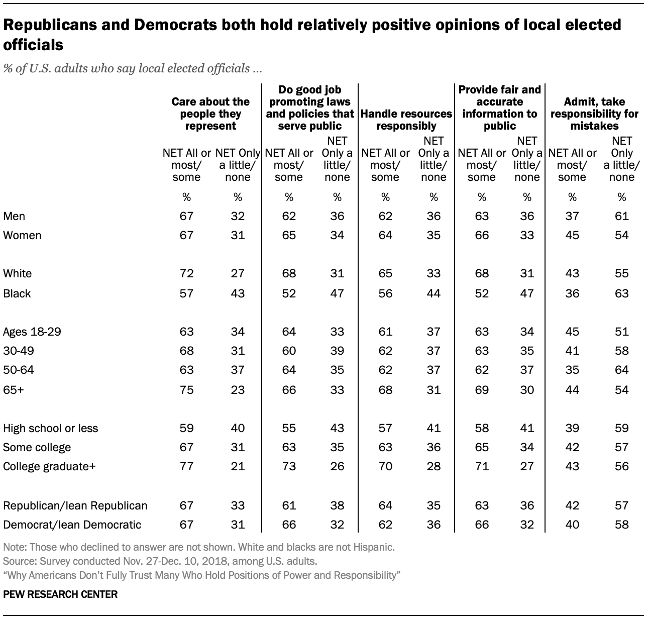 Republicans and Democrats both hold relatively positive opinions of local elected officials