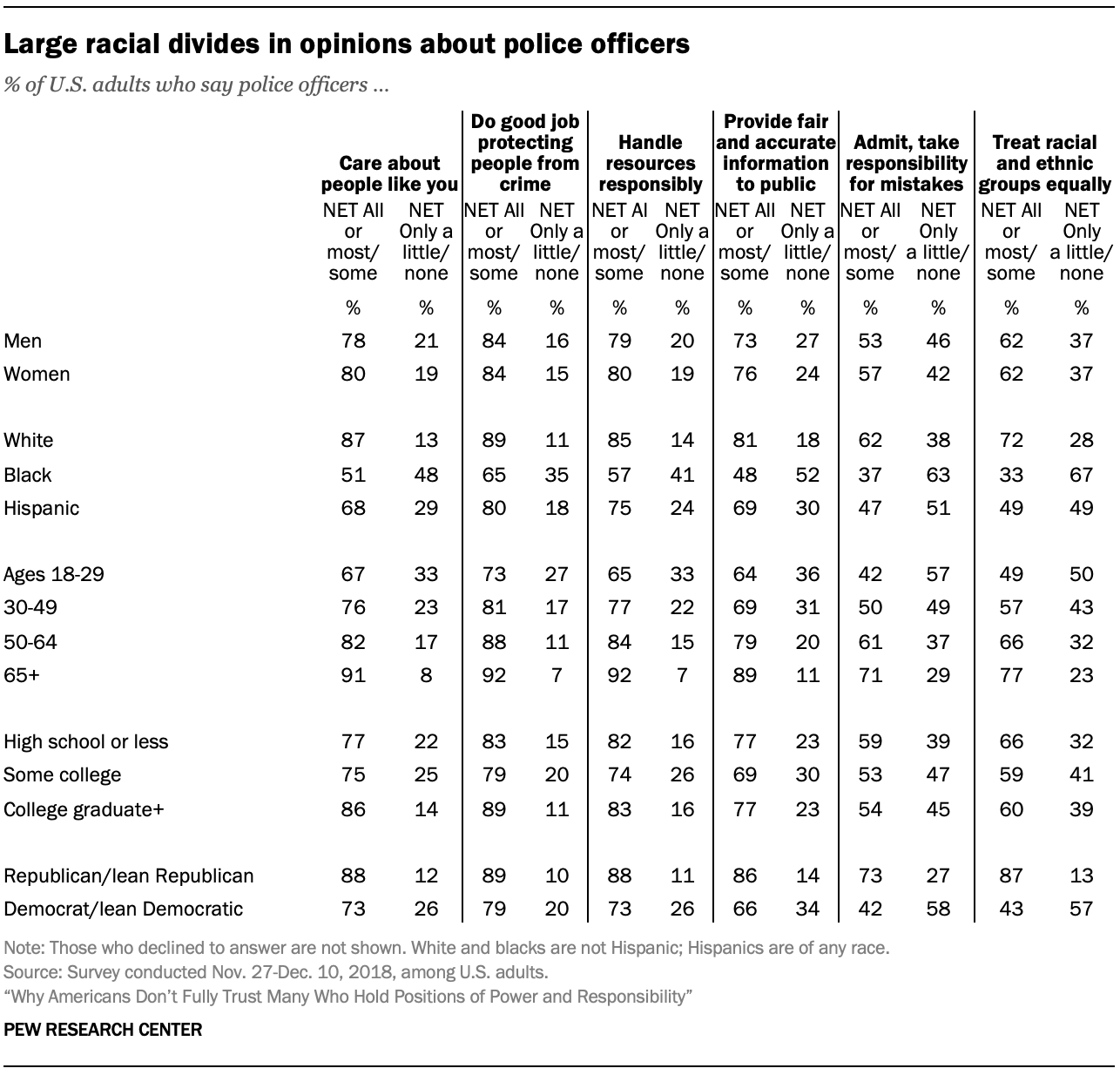 Large racial divides in opinions about police officers