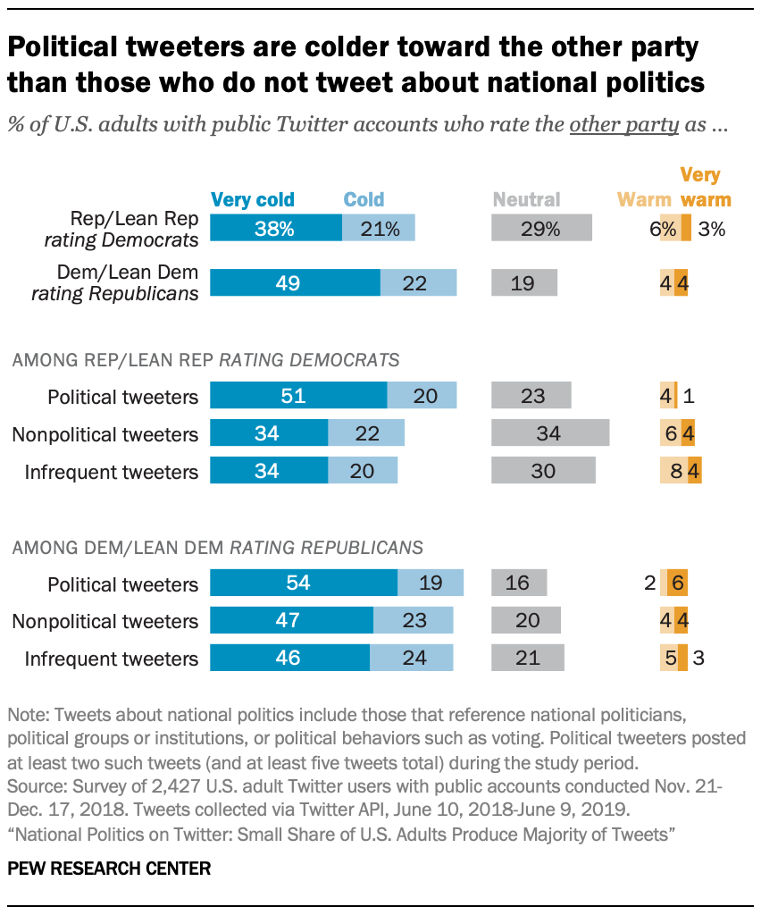 Political tweeters are colder toward the other party than those who do not tweet about national politics