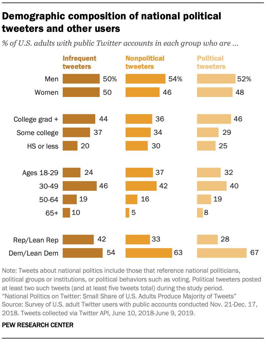 Demographic composition of national political tweeters and other users