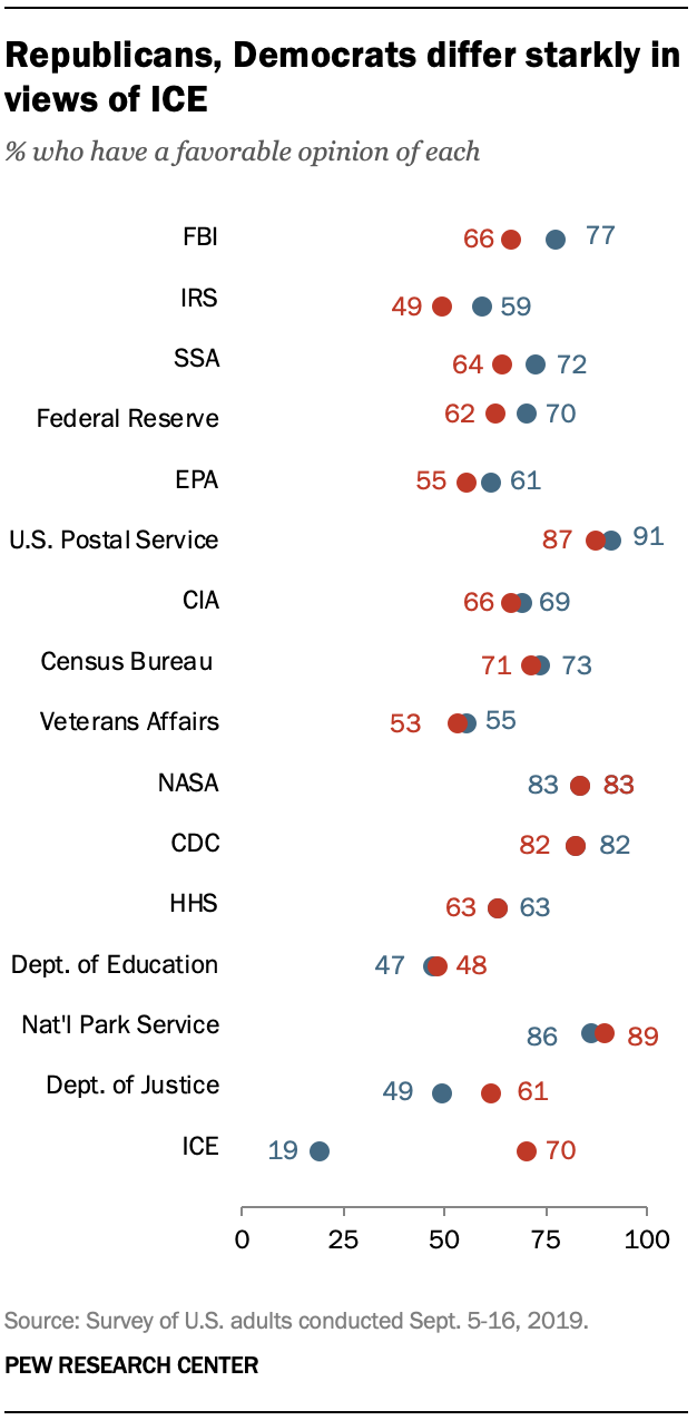 Republicans, Democrats differ starkly in views of ICE