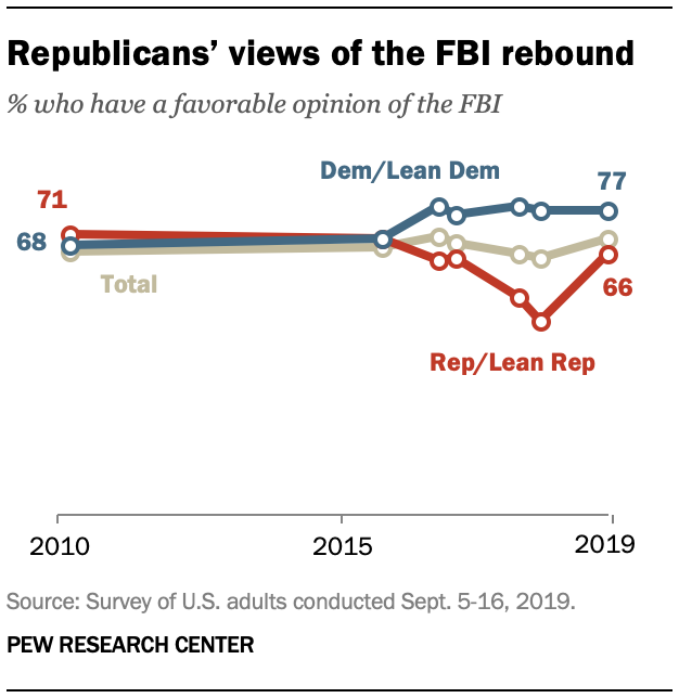 Republicans' views of the FBI rebound