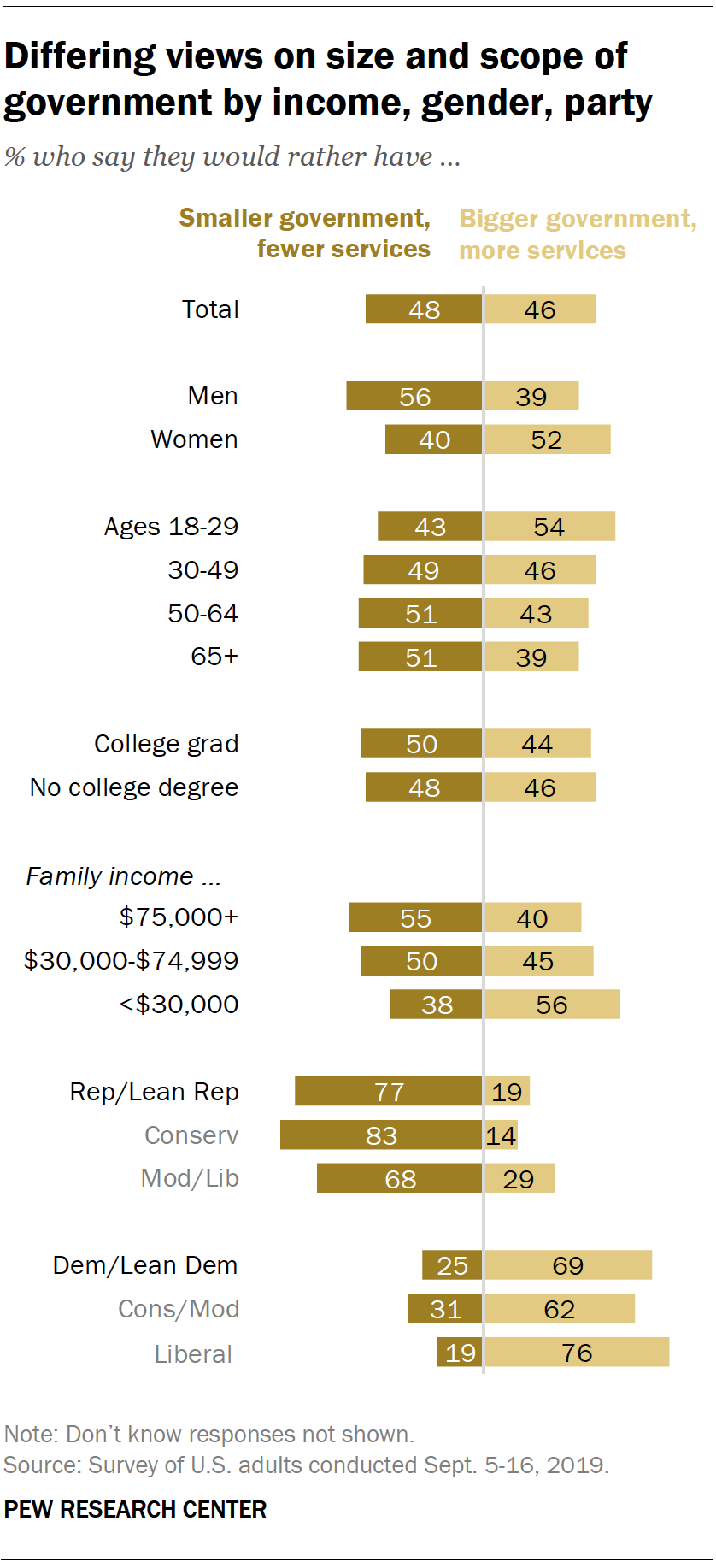 Differing views on size and scope of government by income, gender, party