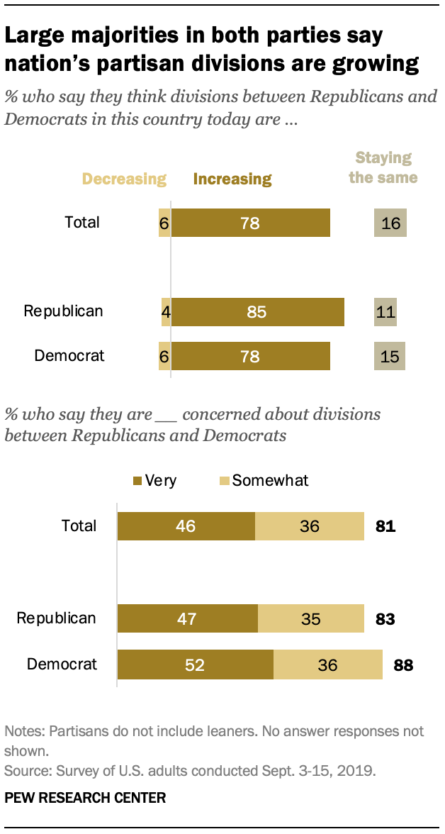 Large majorities in both parties say nation's partisan divisions are growing