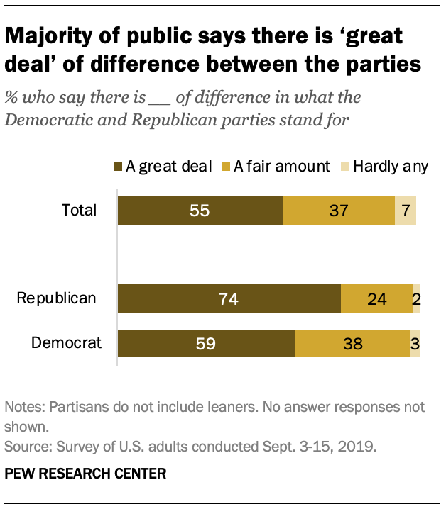 Majority of public says there is 'great deal' of difference between the parties