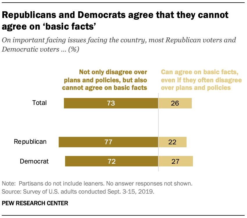 Republicans and Democrats agree that they cannot agree on 'basic facts'