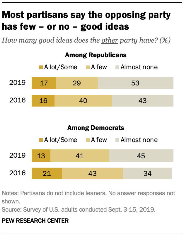 Most partisans say the opposing party has few – or no – good ideas