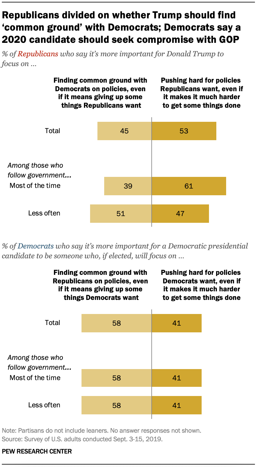 Republicans divided on whether Trump should find 'common ground' with Democrats; Democrats say a 2020 candidate should seek compromise with GOP