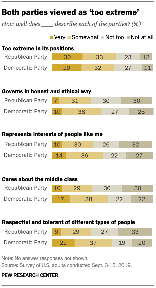 Both parties viewed as 'too extreme'