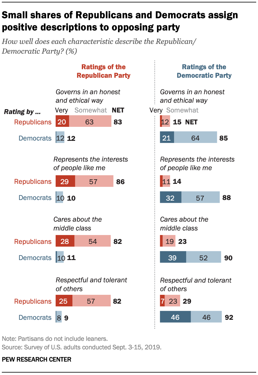 Small shares of Republicans and Democrats assign positive descriptions to opposing party