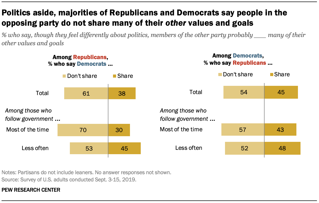 Politics aside, majorities of Republicans and Democrats say people in the opposing party do not share many of their other values and goals