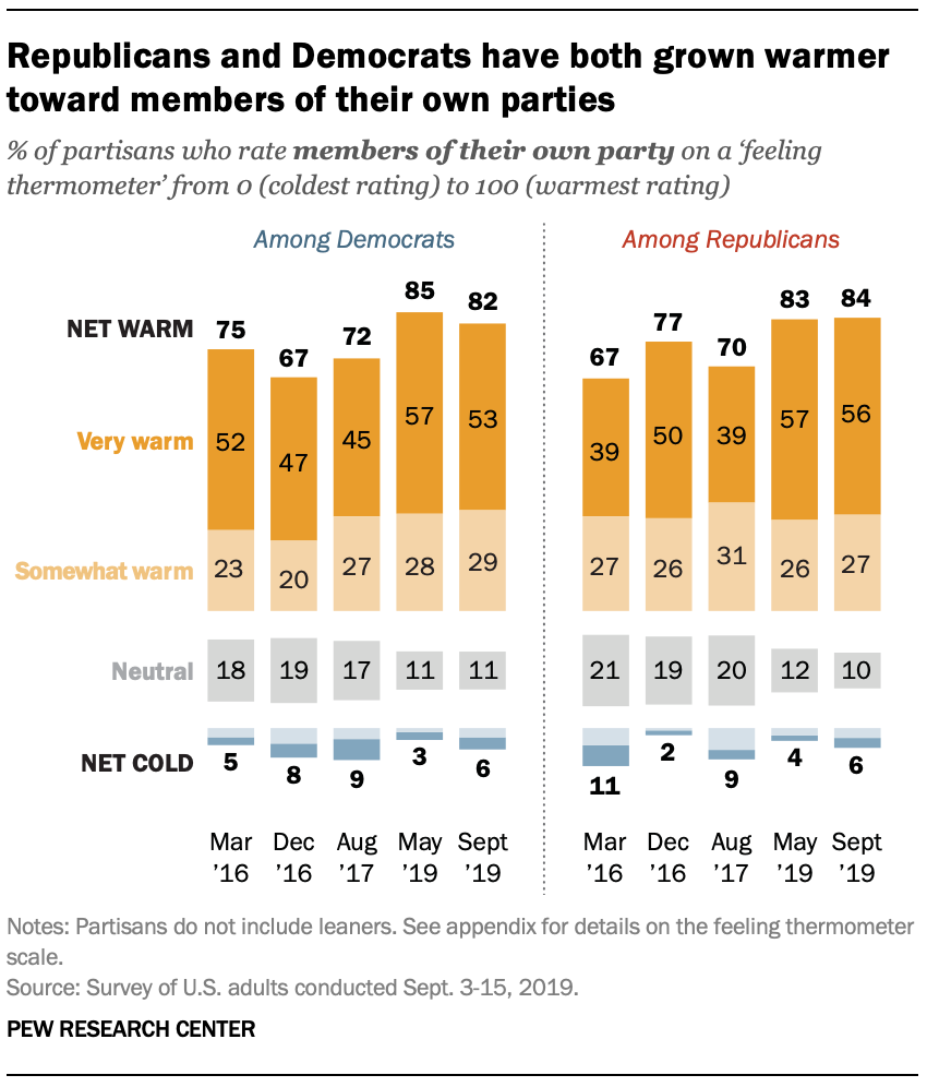Republicans and Democrats have both grown warmer toward members of their own parties
