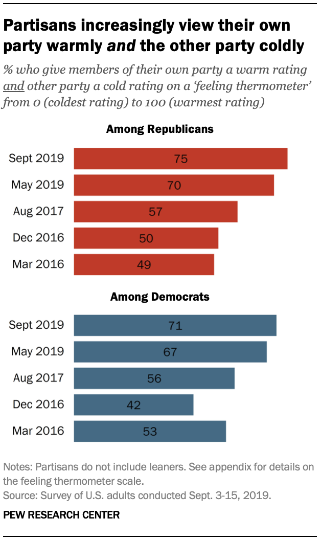 Partisans increasingly view their own party warmly and the other party coldly