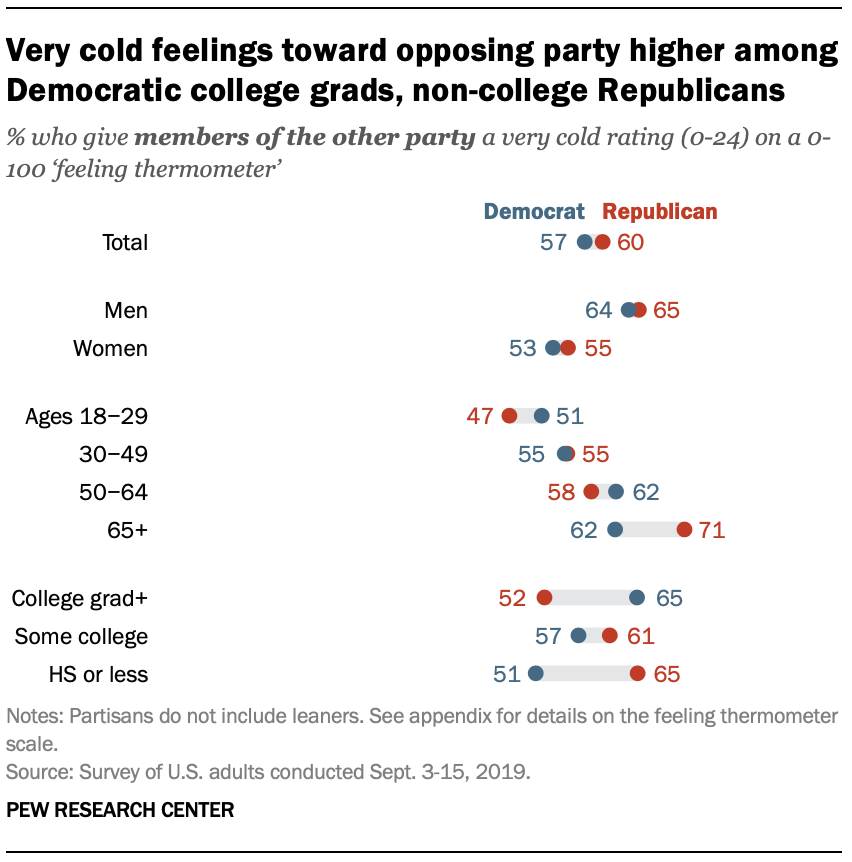 Very cold feelings toward opposing party higher among Democratic college grads, non-college Republicans