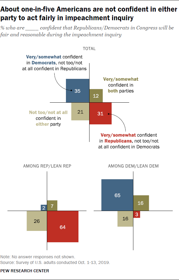 About one-in-five Americans are not confident in either party to act fairly in impeachment inquiry