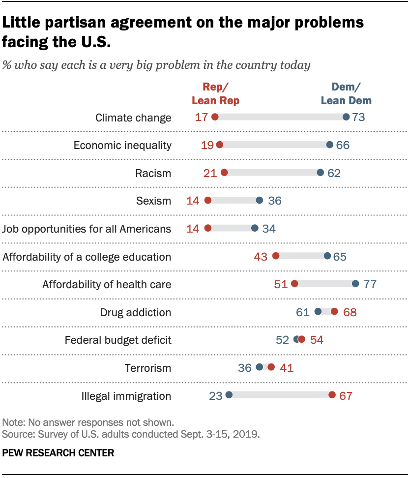 A chart shows little partisan agreement on the major problems facing the U.S.