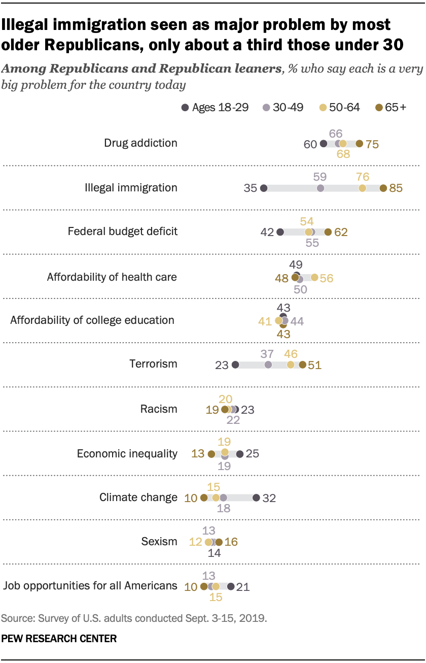 A chart showing illegal immigration is seen as major problem by most older Republicans, only about a third those under 30