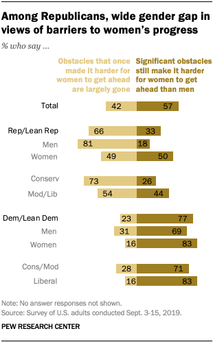 Among Republicans, wide gender gap in views of barriers to women's progress