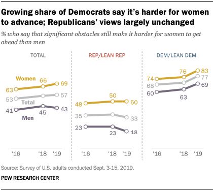 Growing share of Democrats say it's harder for women to advance; Republicans' views largely unchanged