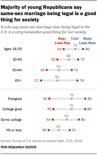 Majority of young Republicans say same-sex marriage being legal is a good thing for society