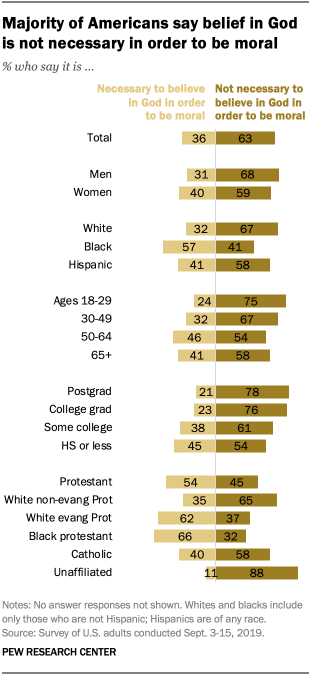 Majority of Americans say belief in God is not necessary in order to be moral