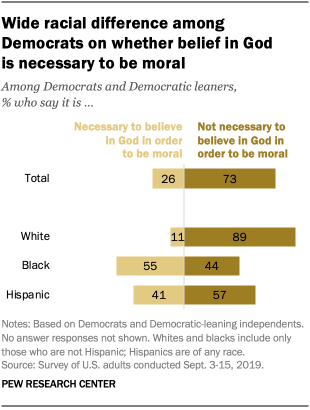 Wide racial difference among Democrats on whether belief in God is necessary to be moral