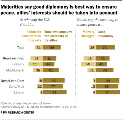 Majorities say good diplomacy is best way to ensure peace, allies' interests should be taken into account
