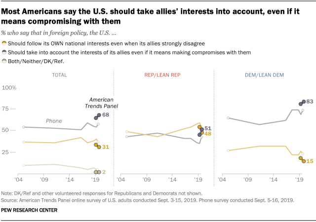 Most Americans say the U.S. should take allies' interests into account, even if it means compromising with them
