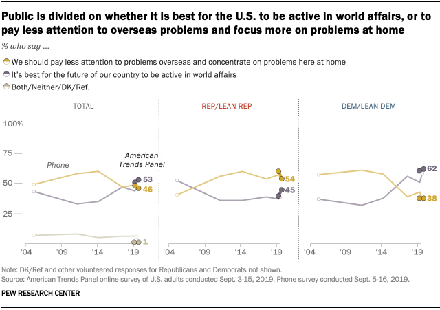 Public is divided on whether it is best for the U.S. to be active in world affairs, or to pay less attention to overseas problems and focus more on problems at home