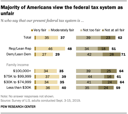 Majority of Americans view the federal tax system as unfair