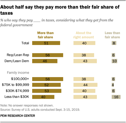 About half say they pay more than their fair share of taxes