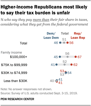 Higher-income Republicans most likely to say their tax burden is unfair