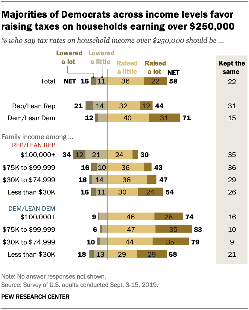 Views on Tax Rates