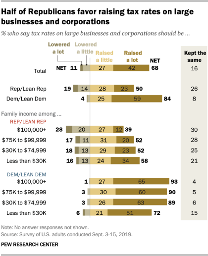 Half of Republicans favor raising tax rates on large businesses and corporations