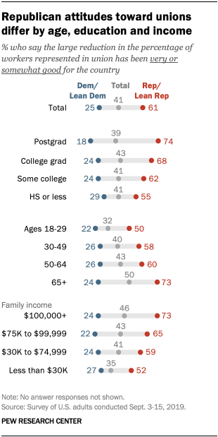 Republican attitudes toward unions differ by age, education and income