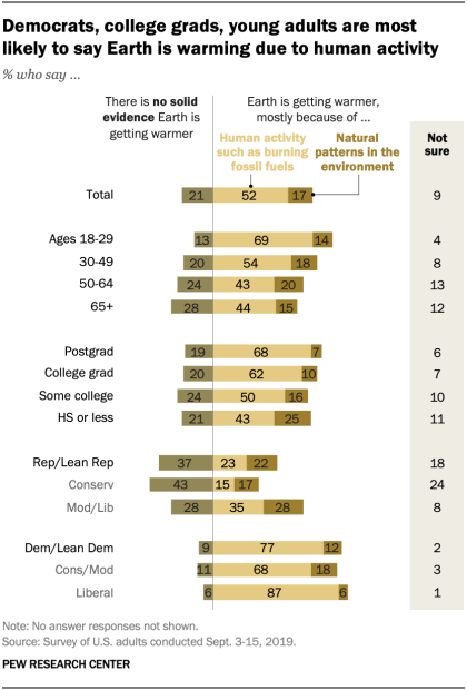 Democrats, college grads, young adults are most likely to say Earth is warming due to human activity