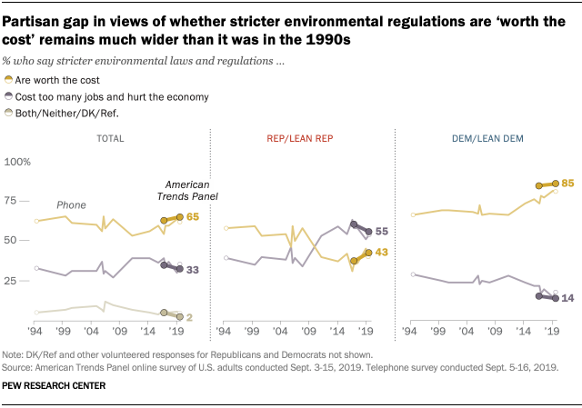Partisan gap in views of whether stricter environmental regulations are 'worth the cost' remains much wider than it was in the 1990s