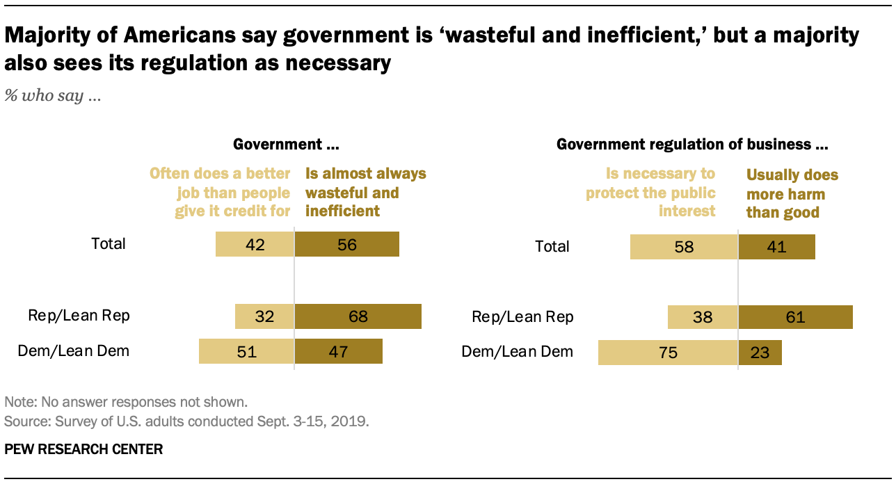 Majority of Americans say government is 'wasteful and inefficient,' but a majority also sees its regulation as necessary