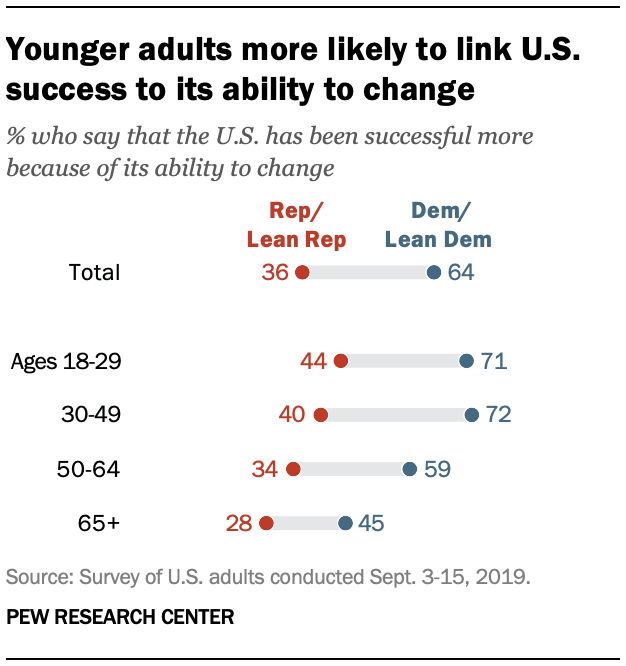 Younger adults more likely to link U.S. success to its ability to change