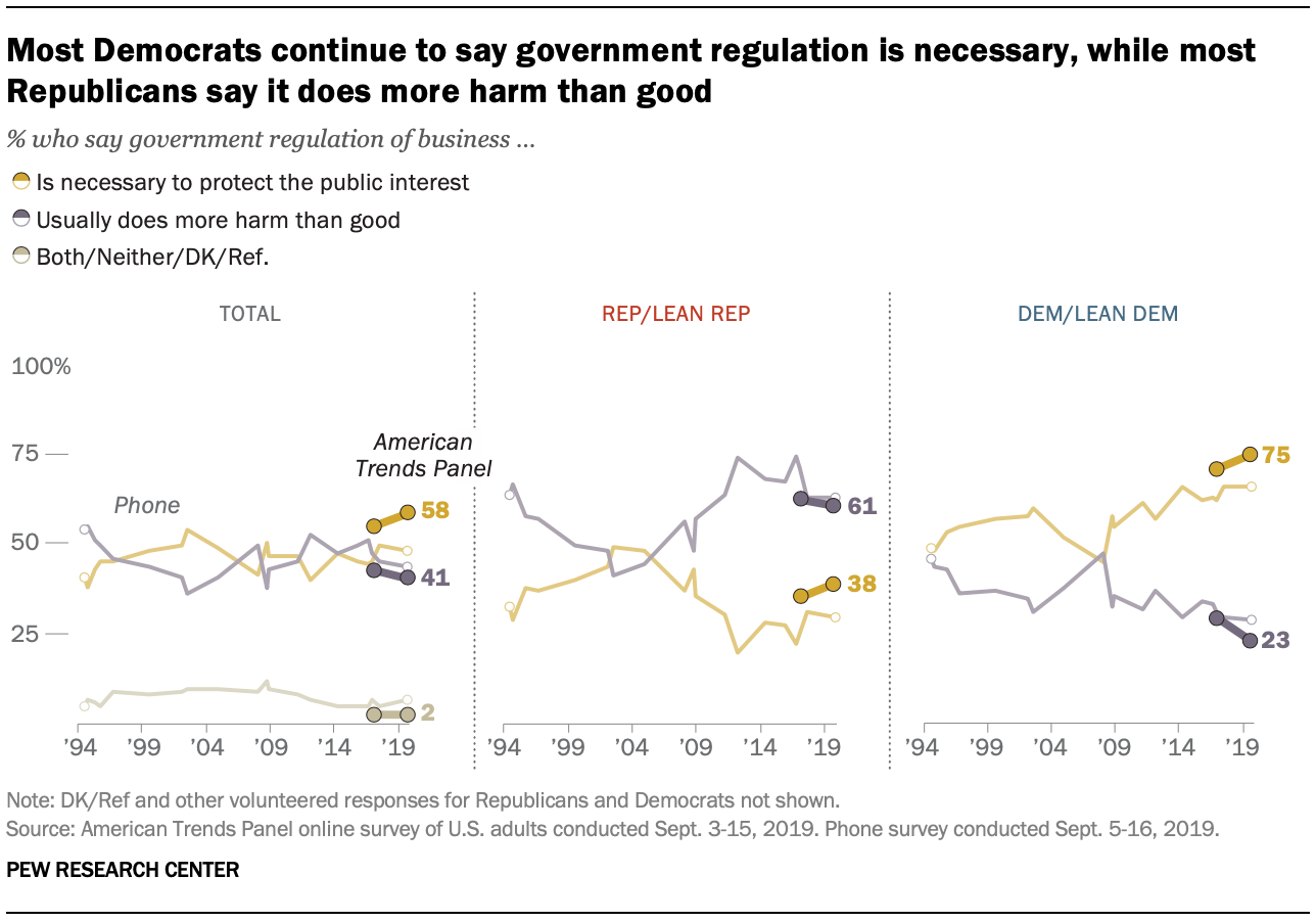 Most Democrats continue to say government regulation is necessary, while most Republicans say it does more harm than good