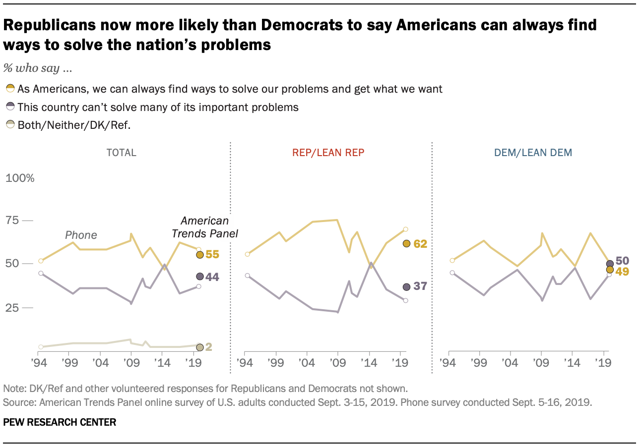 Republicans now more likely than Democrats to say Americans can always find ways to solve the nation's problems
