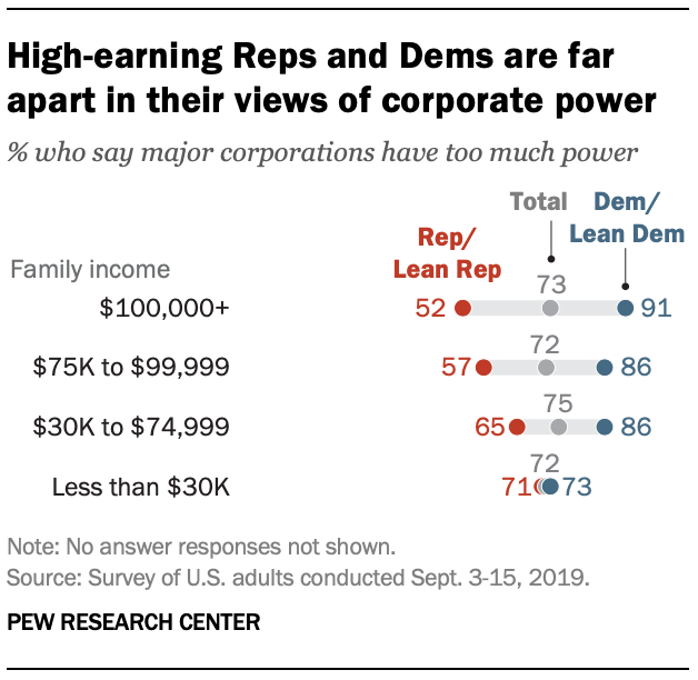 High-earning Reps and Dems are far apart in their views of corporate power
