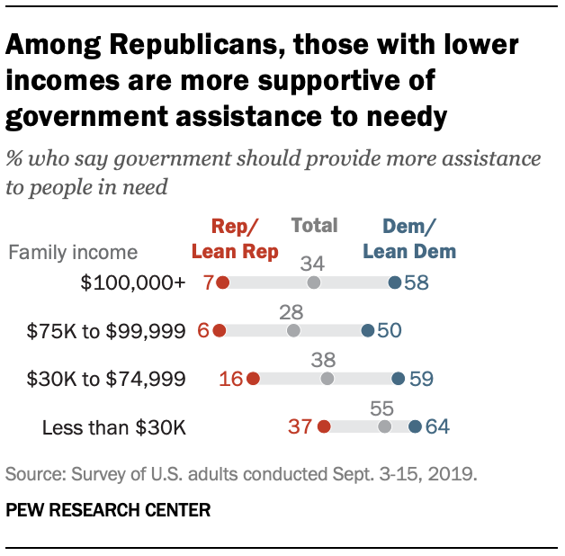 Among Republicans, those with lower incomes are more supportive of government assistance to needy