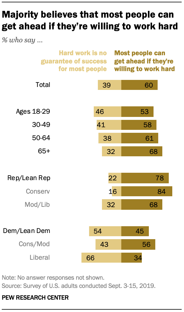 Majority believes that most people can get ahead if they're willing to work hard