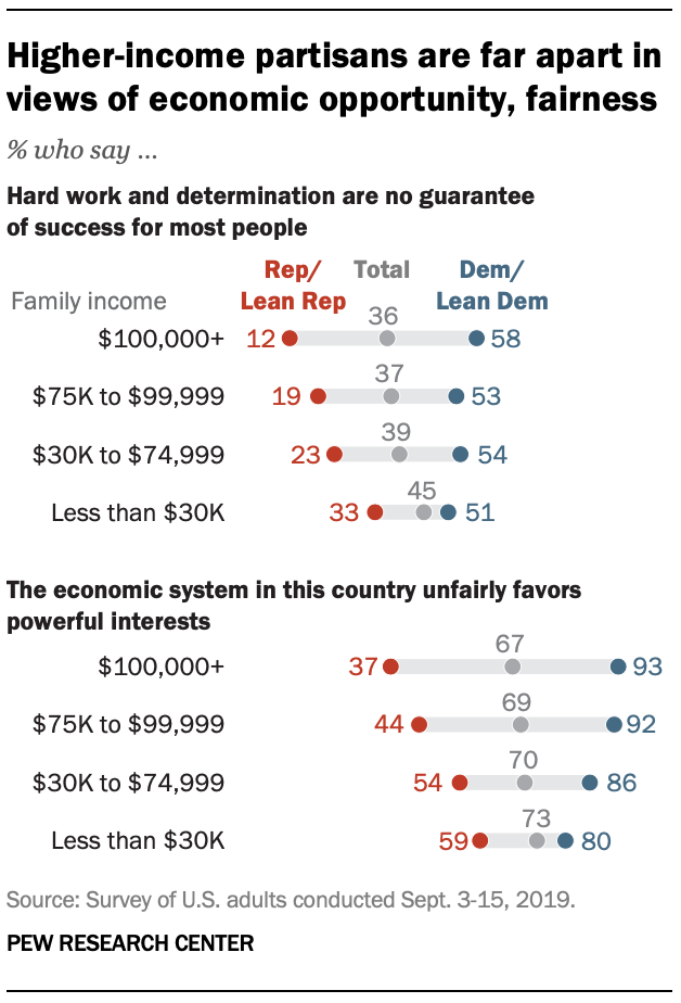 Higher-income partisans are far apart in views of economic opportunity, fairness